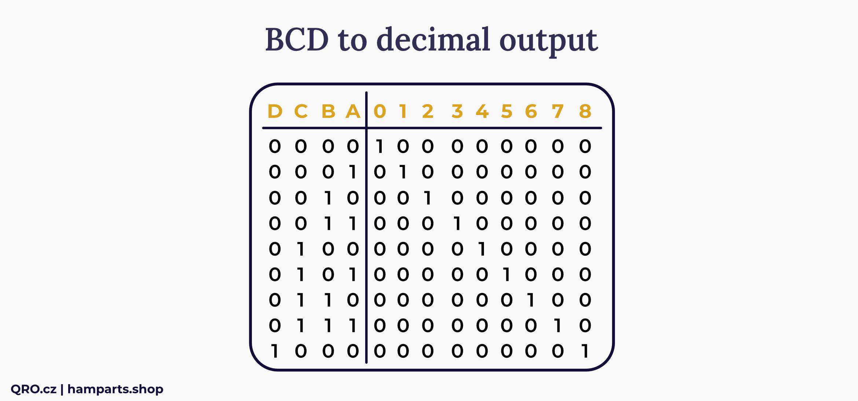bcd to dec converter matrix table
